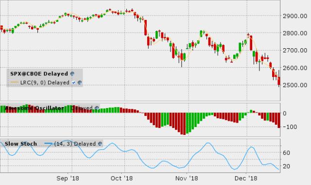 S&P 500 - 20181219